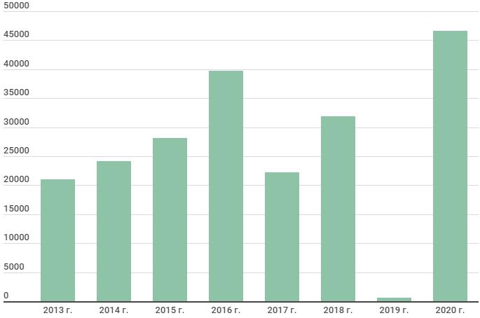 Динамика чистой прибыли РусГидро