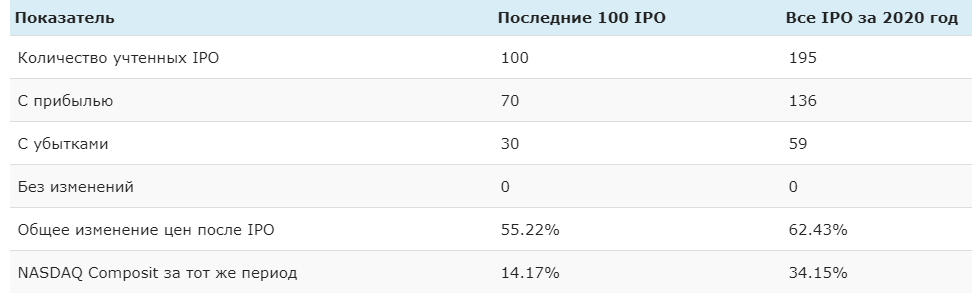 Статистика по последним IPO