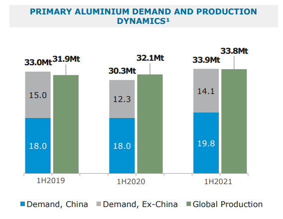 Спрос и предложение алюминия
