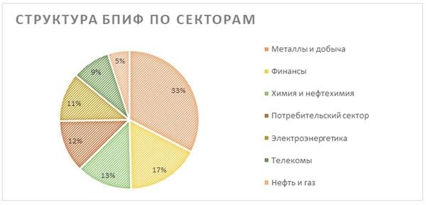 Состав FMRU по секторам