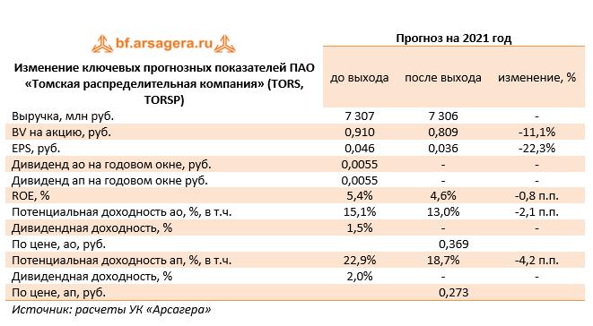 Изменение ключевых прогнозных показателей ПАО «Томская распределительная компания» (TORS, TORSP) (TORS), 2020