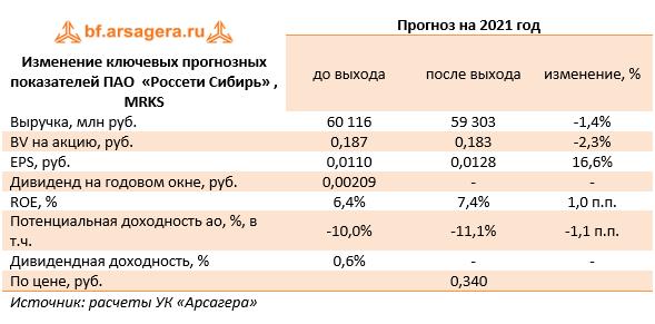 Изменение ключевых прогнозных показателей ПАО  «Россети Сибирь» , MRKS (MRKS), 2020