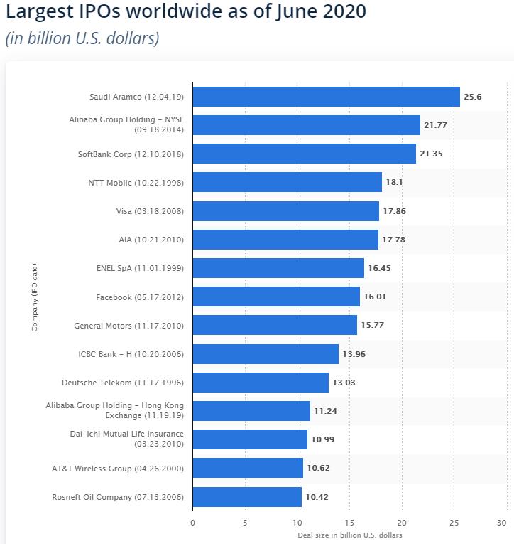 Крупнейшие IPO в мире