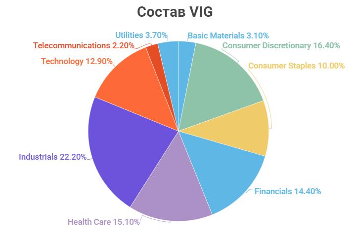 Состав VIG по секторам