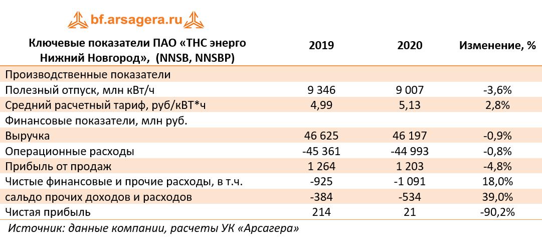 Ключевые показатели ПАО «ТНС энерго Нижний Новгород»,  (NNSB, NNSBP) (NNSB), 2020