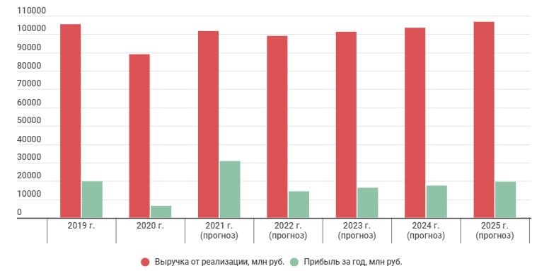 Прогноз финансовых показателей до 2025 года