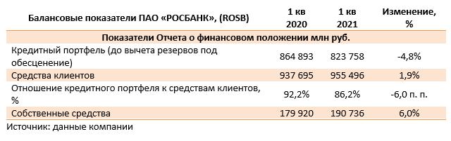 Балансовые показатели ПАО «РОСБАНК», (ROSB) (ROSB), 1Q2021