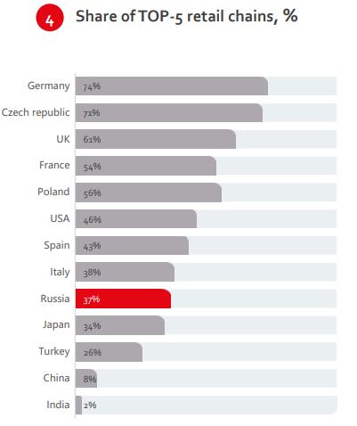 Доля рынка крупнейших сетей в разных странах
