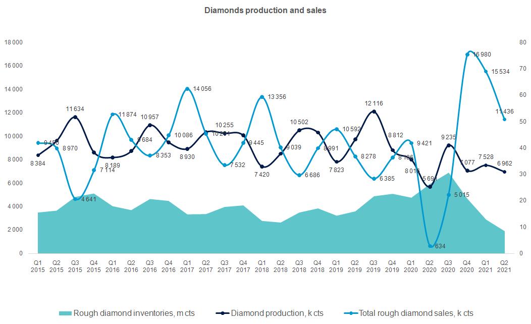 Продажи алмазов и запасы по кварталам
