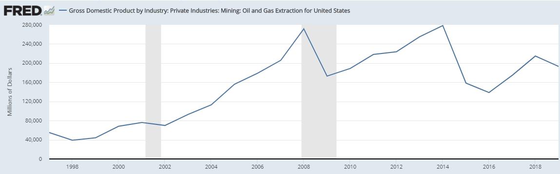 Доходы ВВП нефтегазовой отрасли США