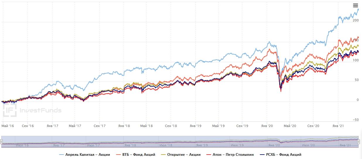 Сравнение доходности всех акций