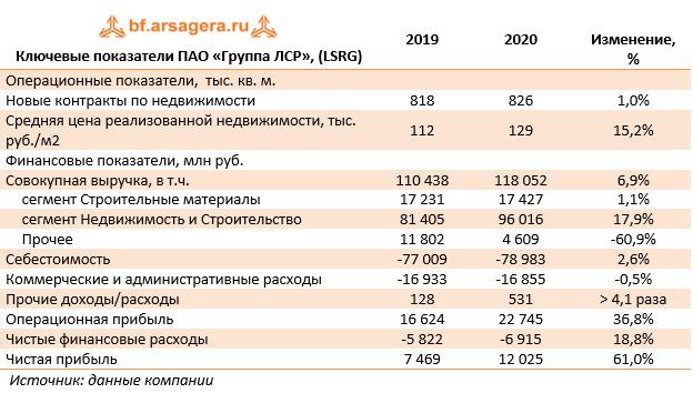Ключевые показатели ПАО «Группа ЛСР», (LSRG)  (LSRG), 2020