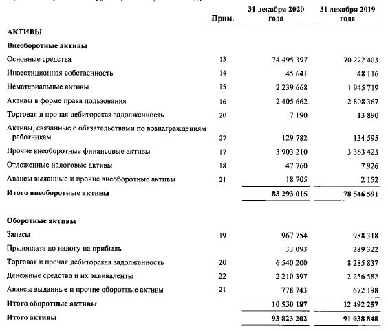МРСК Урала активы