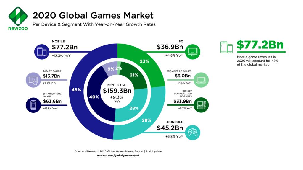 Игровой рынок по платформам 2020 г.