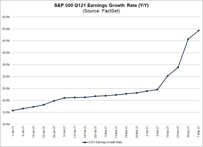 Темпы роста EPS S&P500