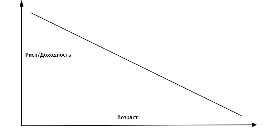 Кривая соотношения Риска к возрасту