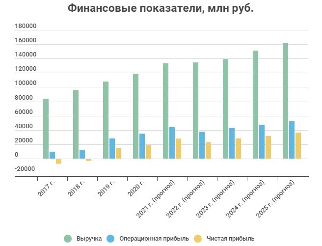 Финансовые показатели Совкомфлот