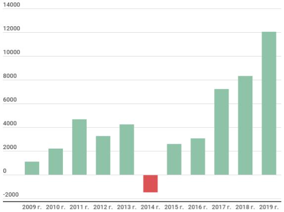 Динамика чистой прибыли ОГК-2