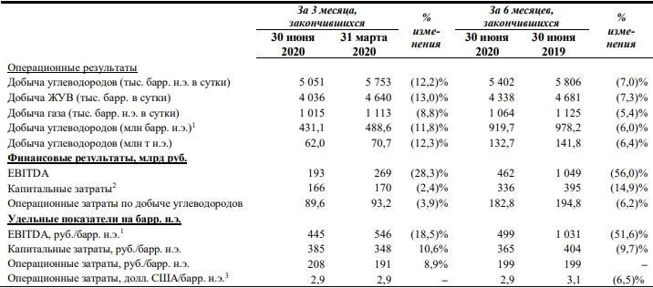 Производственные показатели Роснефти