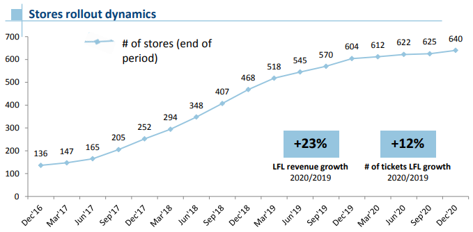 Количество магазинов
