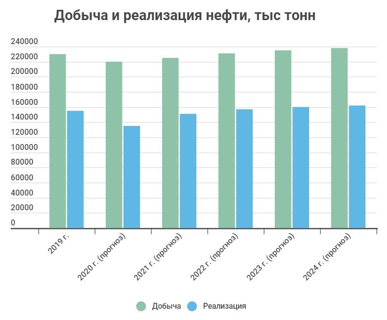 Добыча и реализация нефти ПАО Роснефть