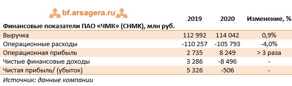 Финансовые показатели ПАО «ЧМК» (CHMK), млн руб. (CHMK), 2020