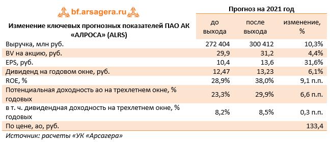 Изменение ключевых прогнозных показателей ПАО АК «АЛРОСА» (ALRS) (ALRS), 1H2021