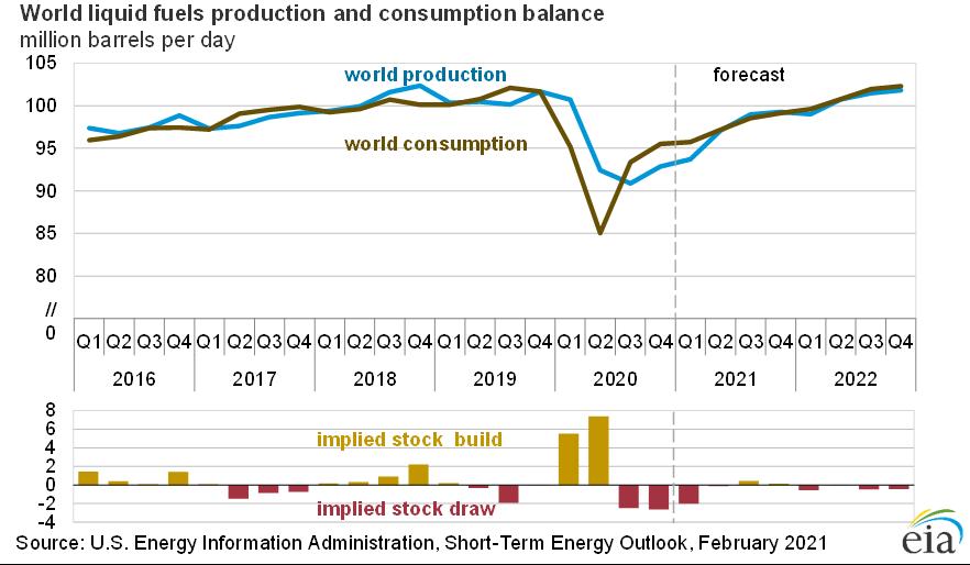 Спрос и предложение нефти
