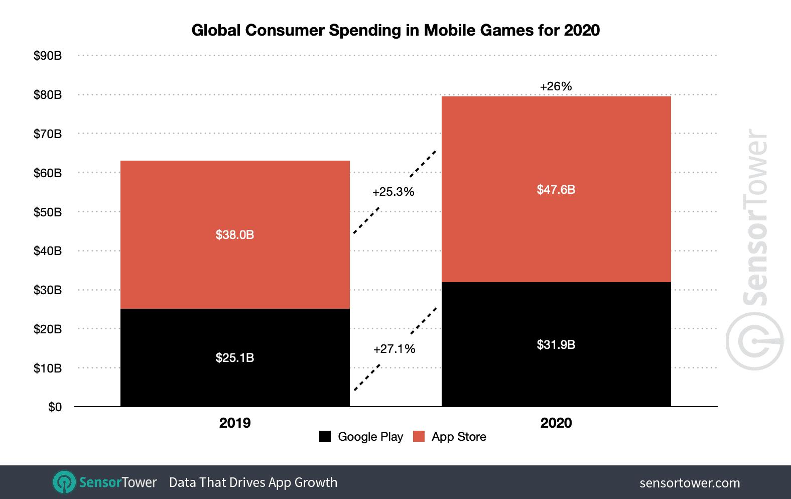 Затраты на мобильные игры по магазинам