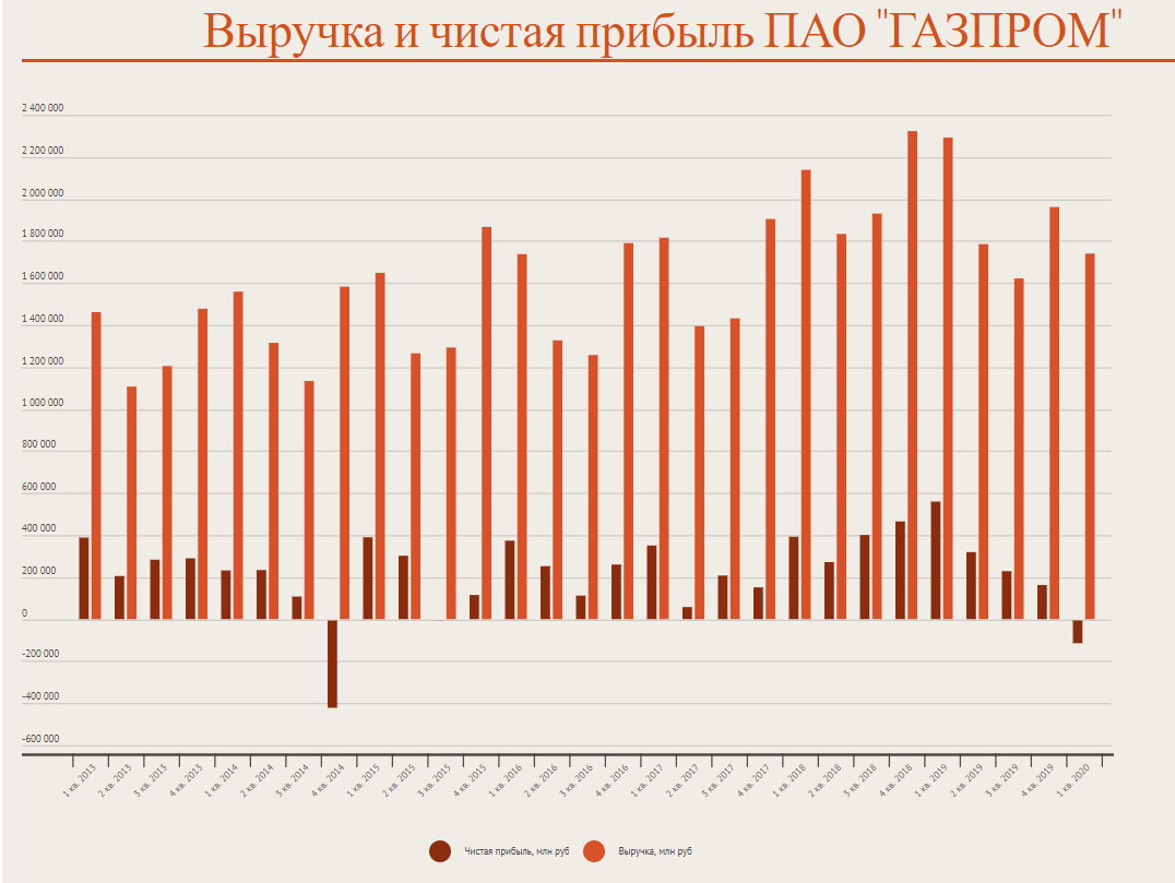 Выручка и чистая прибыль ПАО «Газпром»
