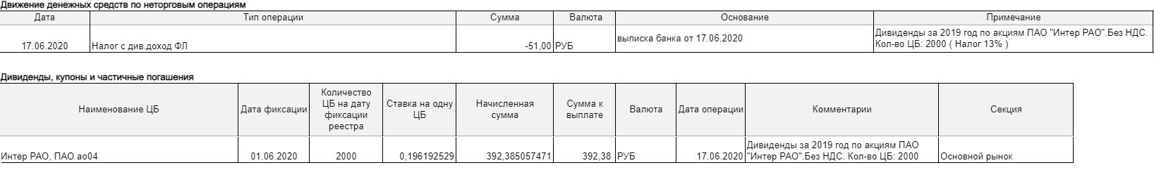 Зачисление дивидендов ПАО «Интер РАО» на брокерский счет