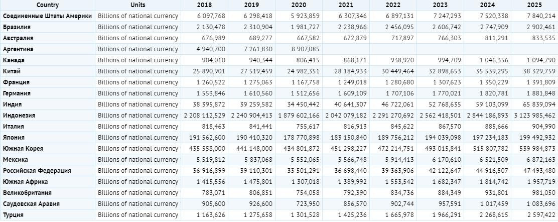 Доходы бюджетов стран G20