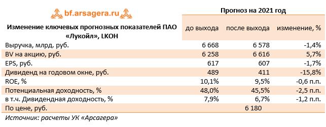 Изменение ключевых прогнозных показателей ПАО «Лукойл», LKOH  (LKOH), 2020
