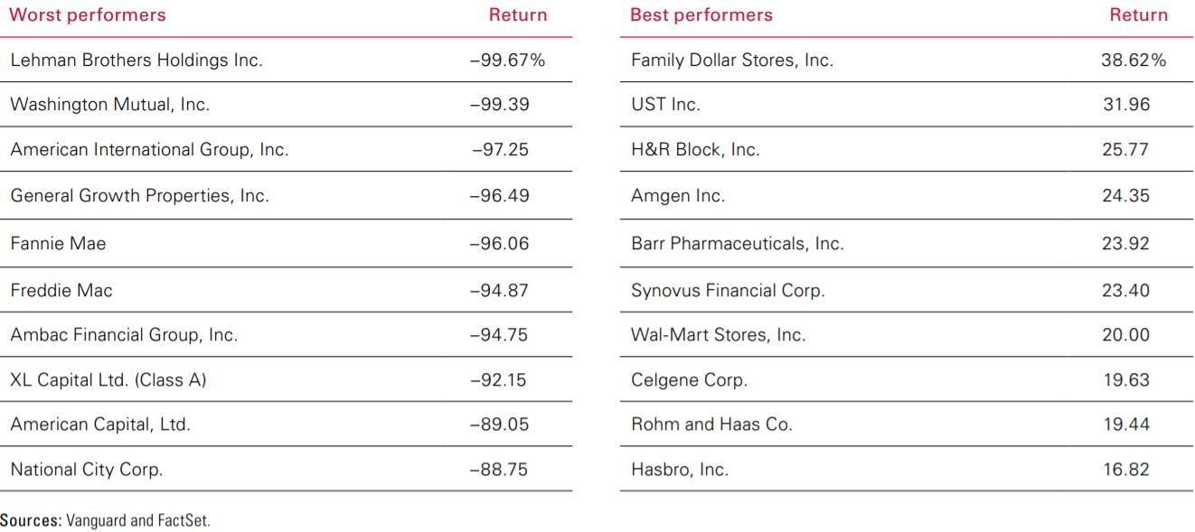 Топ-10 самых лучших и худших акций в индексе S&P500 в 2008 году