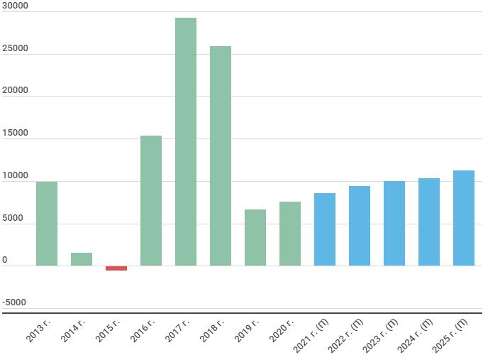 Прогноз операционной прибыли Мосэнерго