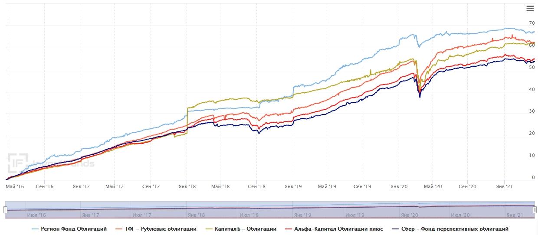 Сравнение доходностей облигаций