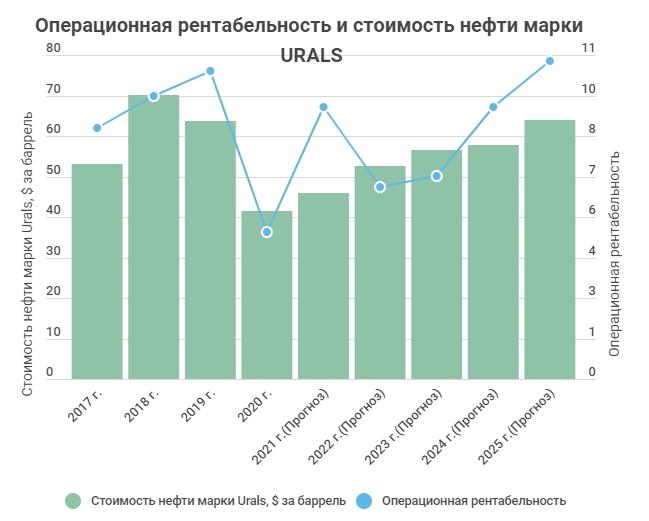 Операционная рентабельность и стоимость нефти марки Urals