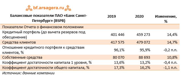 Балансовые показатели ПАО «Банк Санкт-Петербург» (BSPB) (BSPB), 2020