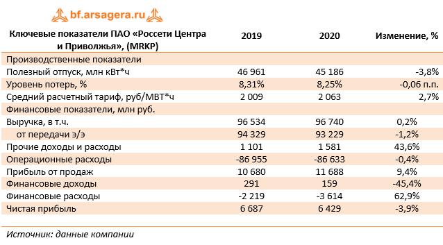 Ключевые показатели ПАО «Россети Центра и Приволжья», (MRKP) (MRKP), 2020