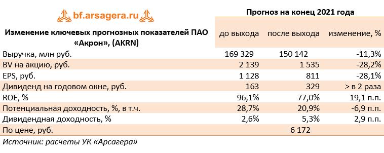 Изменение ключевых прогнозных показателей ПАО «Акрон», (AKRN) (AKRN), 2020