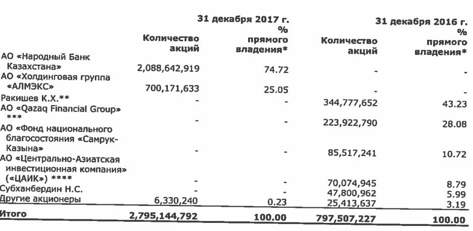 Акционеры Казкоммерцбанка