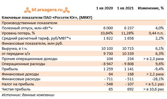 Ключевые показатели ПАО «Россети Юг», (MRKY) (MRKY), 1Q
