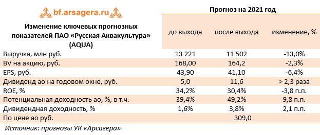 Изменение ключевых прогнозных показателей ПАО «Русская Аквакультура» (AQUA) (AQUA), 2020