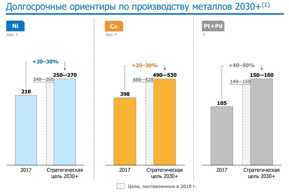 Прогноз производства 2030 г.