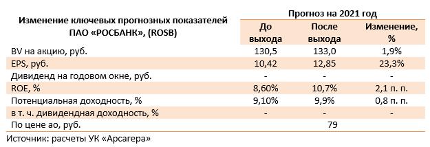 Изменение ключевых прогнозных показателей ПАО «РОСБАНК», (ROSB) (ROSB), 1Q2021