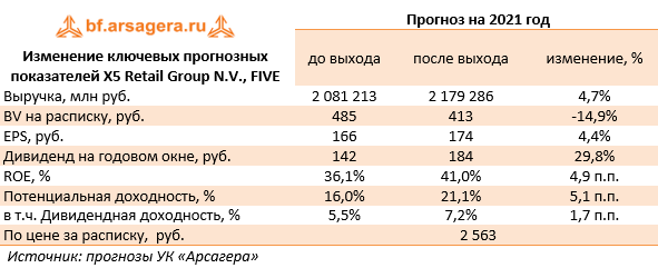 Изменение ключевых прогнозных показателей X5 Retail Group N.V., FIVE (FIVE), 2020