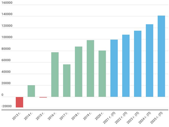 Прогноз операционной прибыли Интер РАО