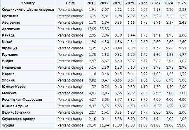 Инфляция в странах G20