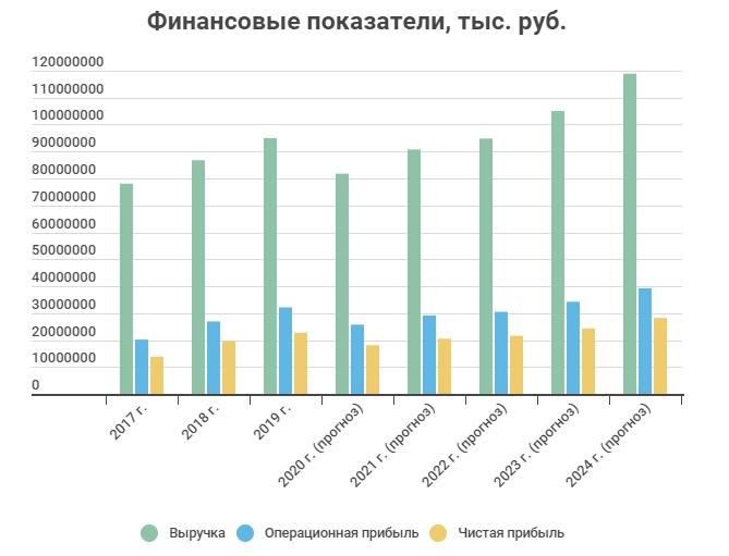 Прогнозные Финансовые показатели Globaltrans