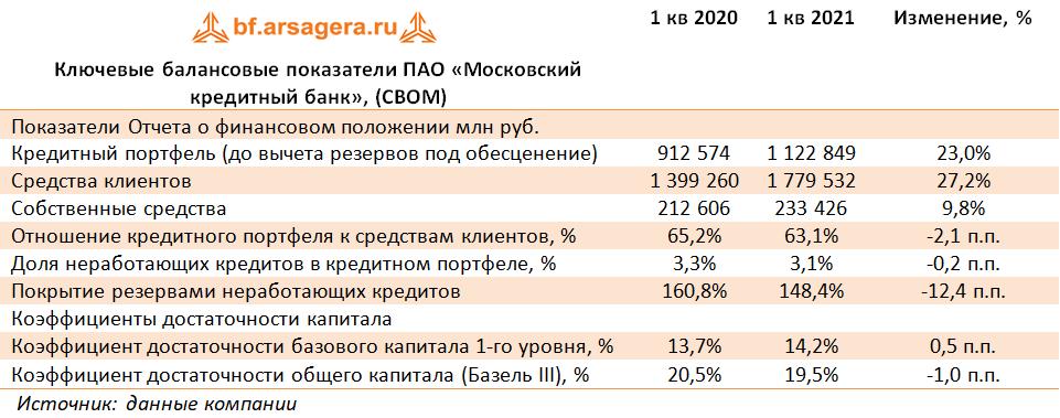 Ключевые балансовые показатели ПАО «Московский кредитный банк», (CBOM) (CBOM), 1Q2021
